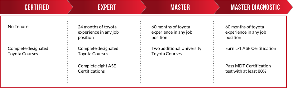 Toyota Certification Levels